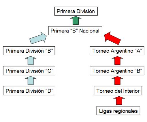 Schemat rozgrywek ligowych